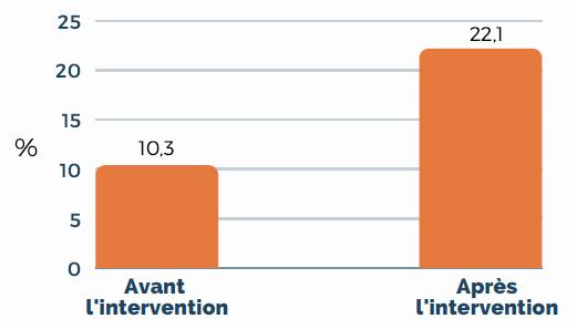Proportion de répondants ayant une consommation ≥ 5 fruits et légumes/jour